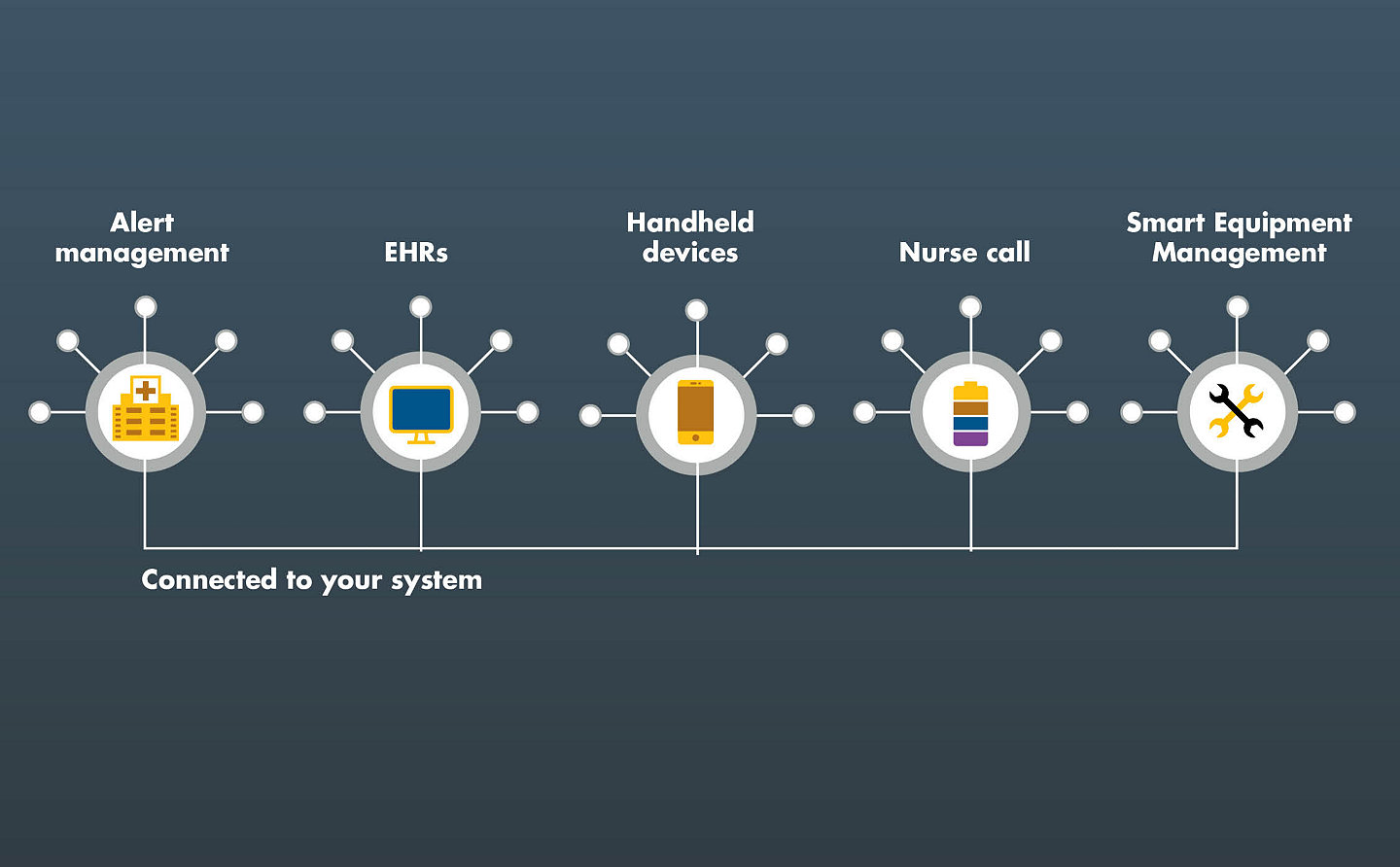 Infographic of various systems iBed Wireless connects to