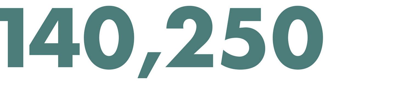 140,250
