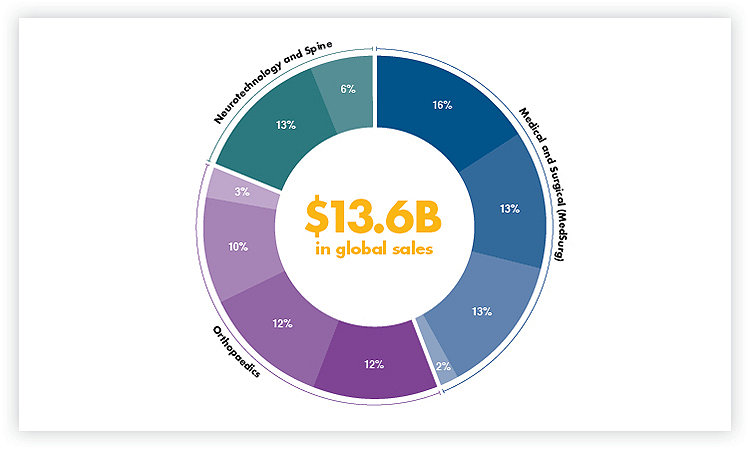 Global Sales Pie Chart
