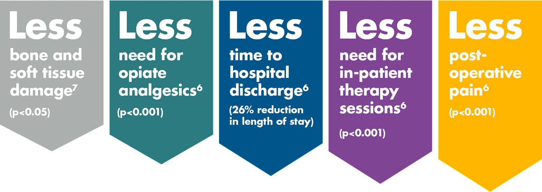 More Efficient Healthcare Graphic