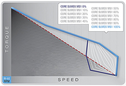 Torque in the Y axis Speed in the X axis